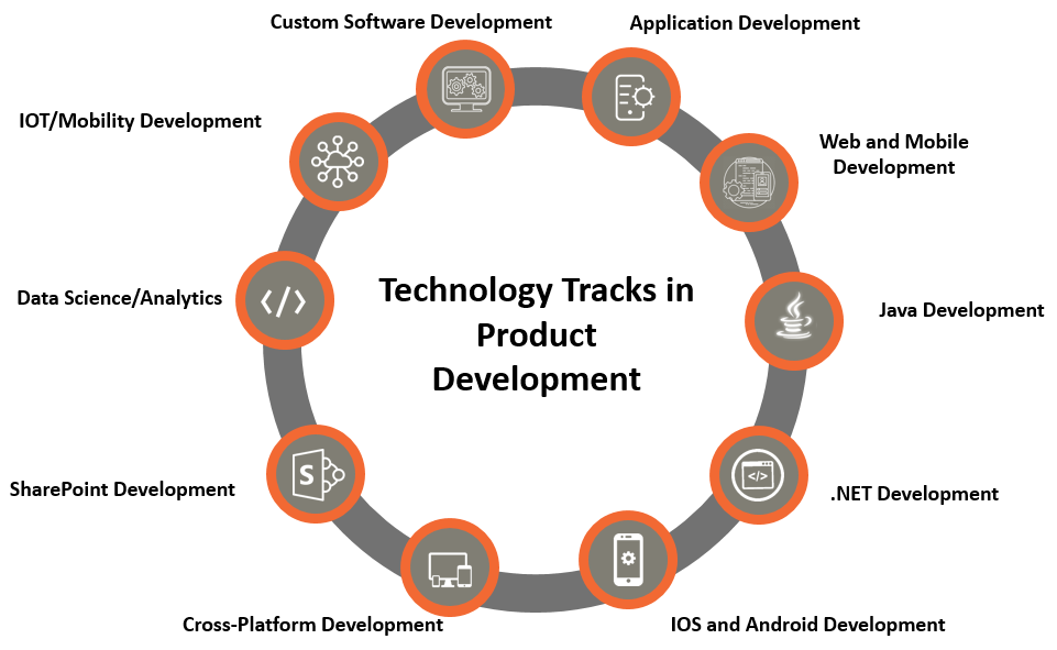 The Product Development Projects That