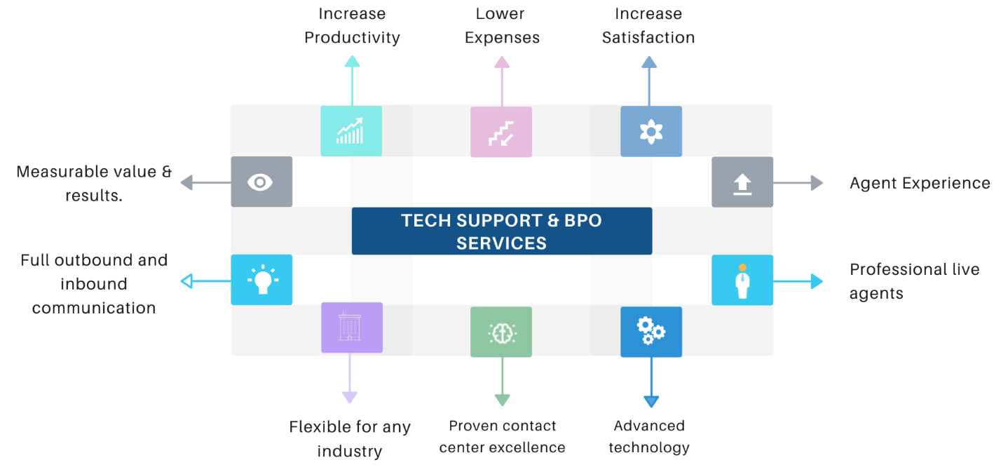 BPO – Outsourced Tech Support Services